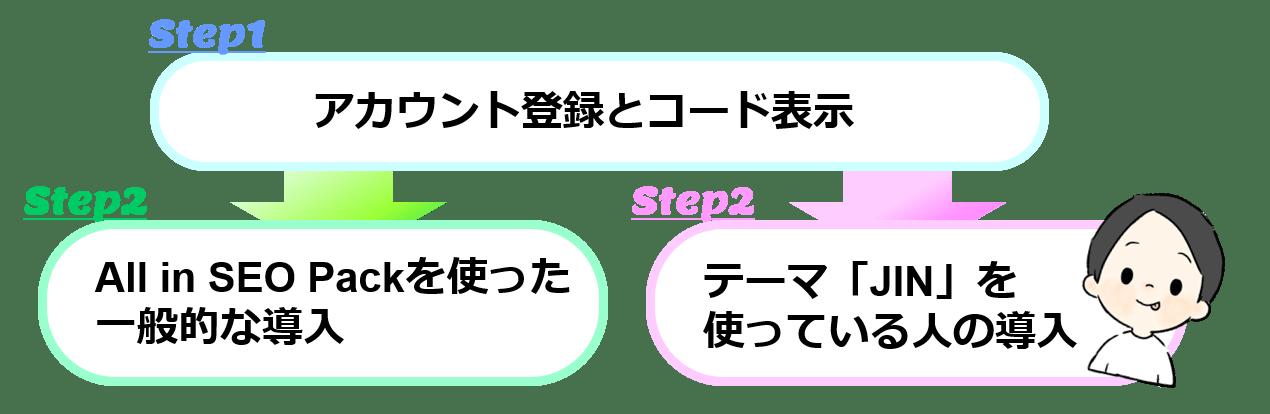 サーチコンソール導入説明画像29
