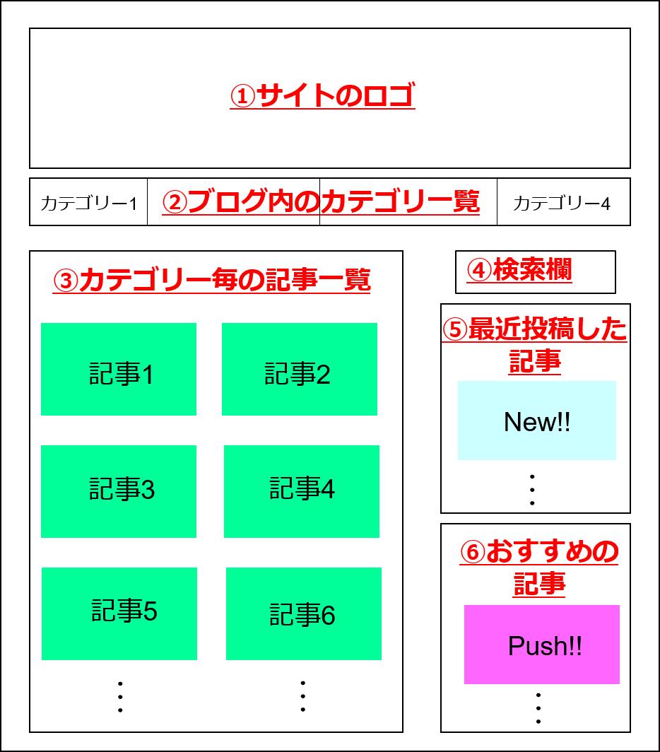 ブログのデザイン例