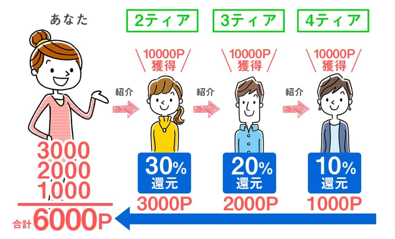 ポイぷるの画像2