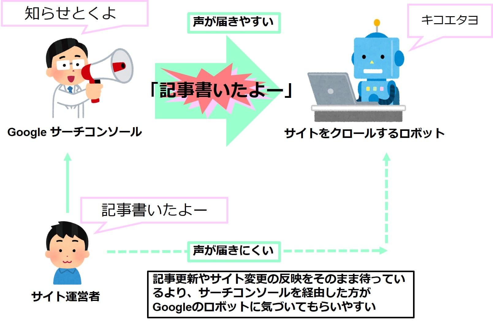 Googleロボットの説明画像