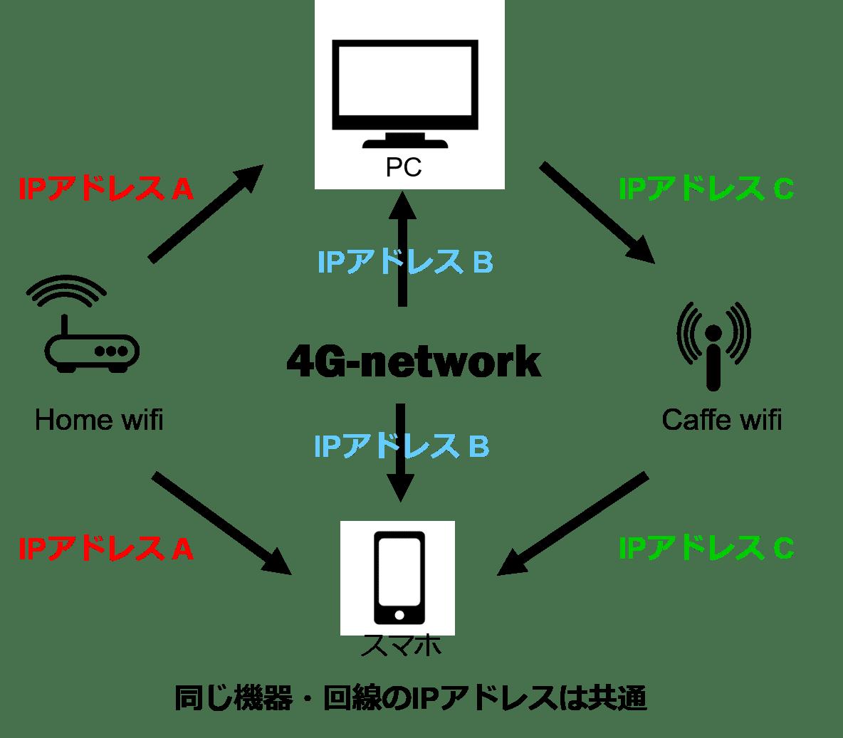 IPアドレスの説明画像