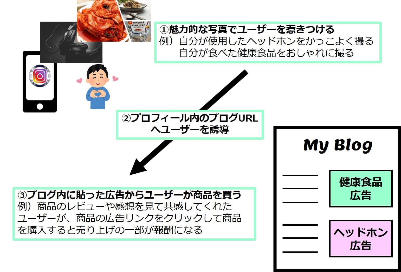 ブログとインスタの連携説明画像