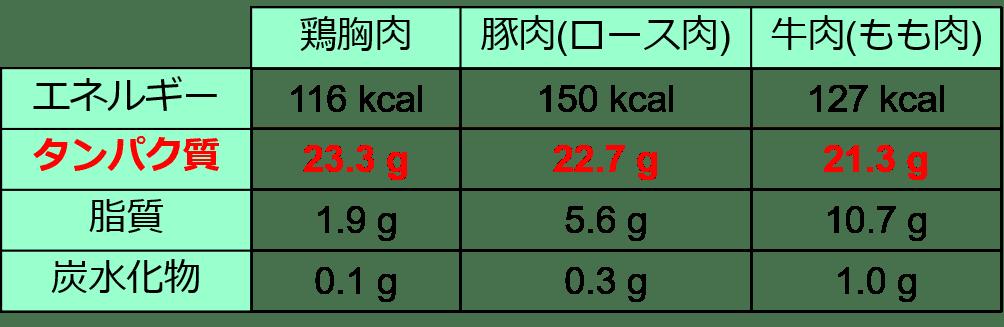肉類のタンパク質比較表